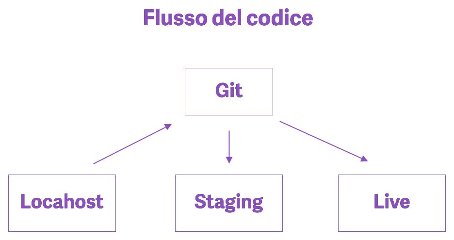 Diagramma che descrive il flusso del codice