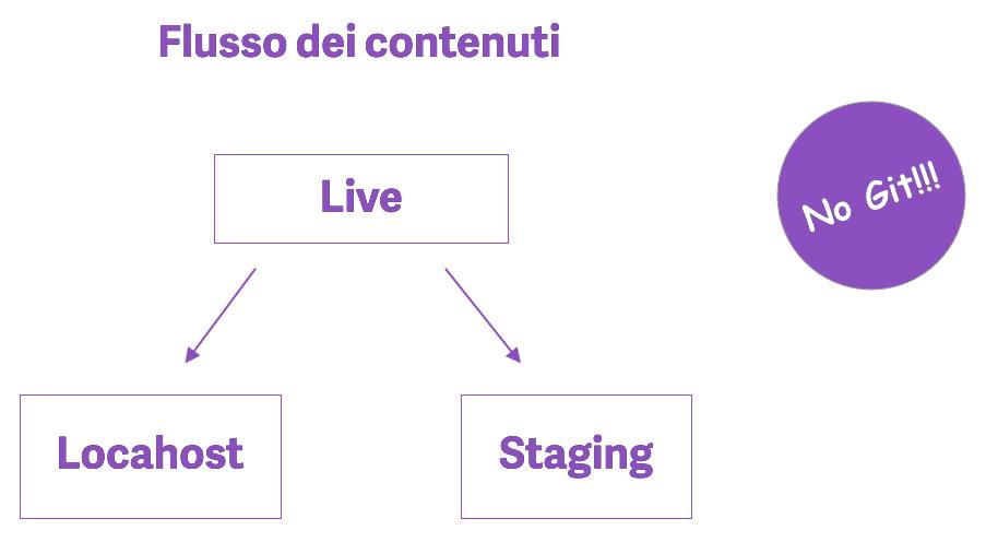 Diagramma che descrive il flusso dei contenuti